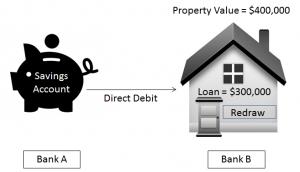 Basic loan
