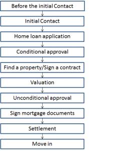 Flowchart of home loan process